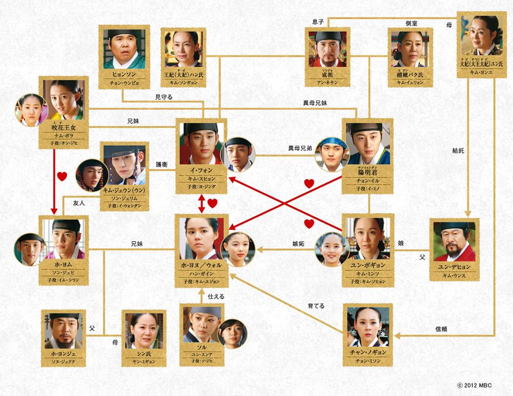韓国ドラマ「太陽を抱く月」の登場人物・相関図