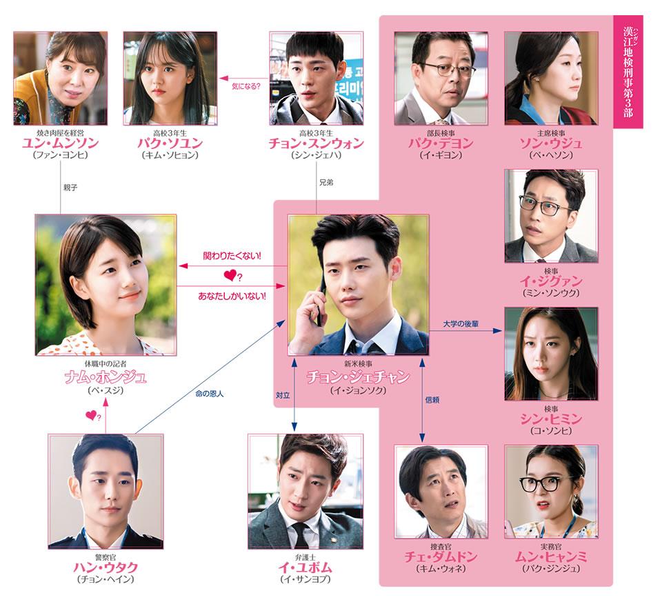 韓国ドラマ「あなたが眠っている間に」の登場人物・相関図